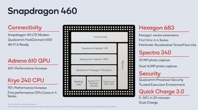 高通发布三款4G SoC 性能提升支持WiFi 6