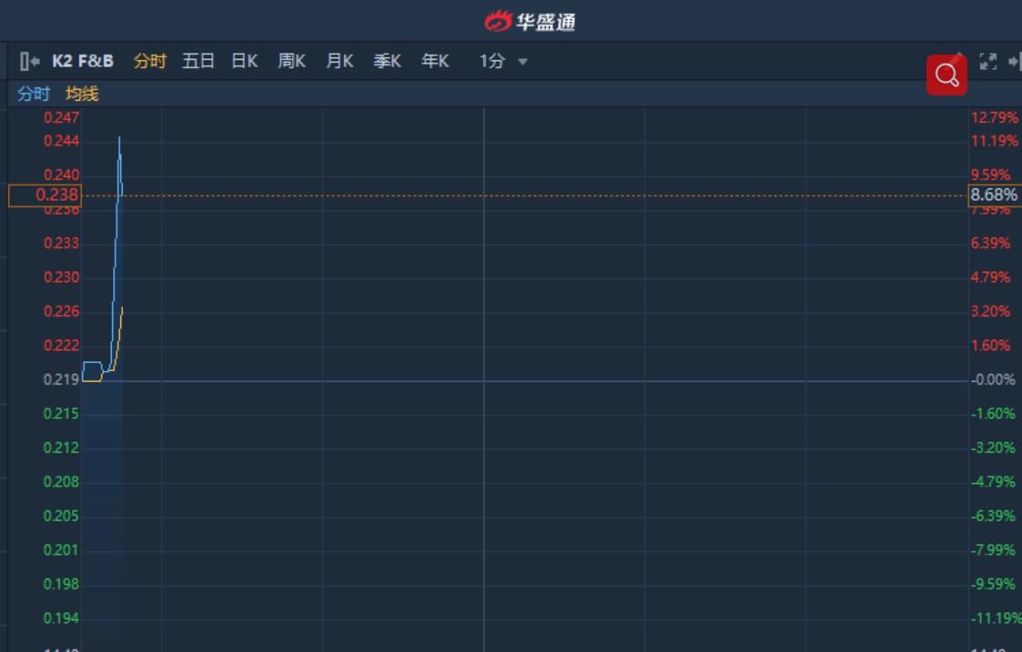 港股异动︱正讨论收购有关咖啡店的物业 K2 F&B(02108)复牌无量上涨8%