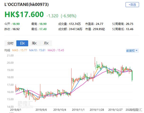 """花旗:降欧舒丹(0973.HK)评级至""""中性"""" 目标价下调至20.4港元"""