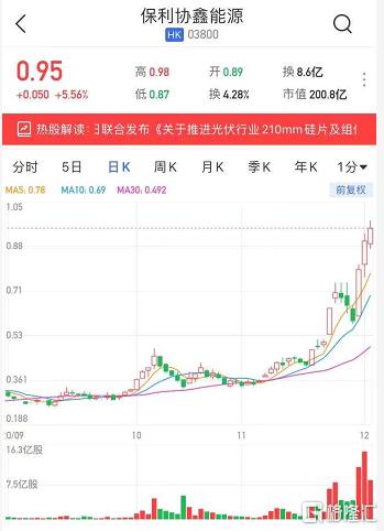 港股异动 | 保利协鑫能源(3800.HK)续涨5.5% 近两日获南下资金净买入2.46亿港元