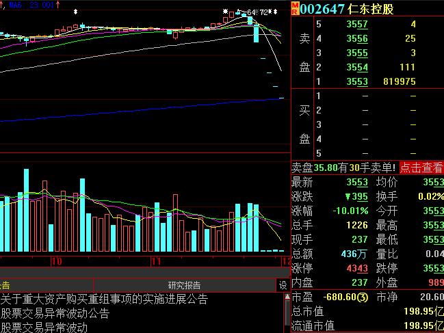 闪崩!4倍大牛股连续5跌停,市值蒸发160亿元