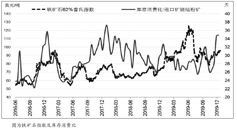 警惕影响矿价的不确定因素
