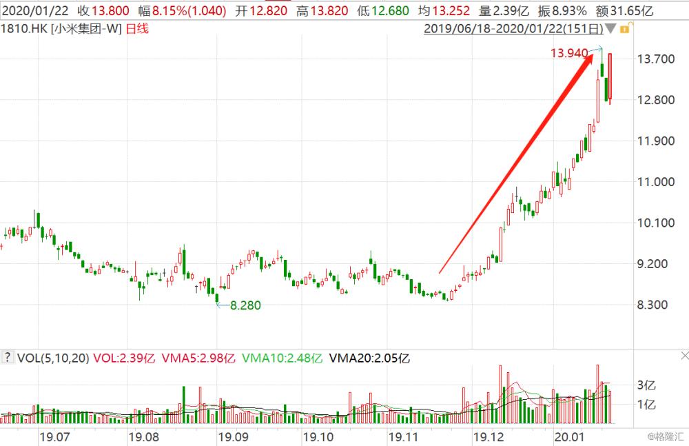 小米(1810.HK)大涨8%强势收复失地 基本面向好助近2个月累涨65%