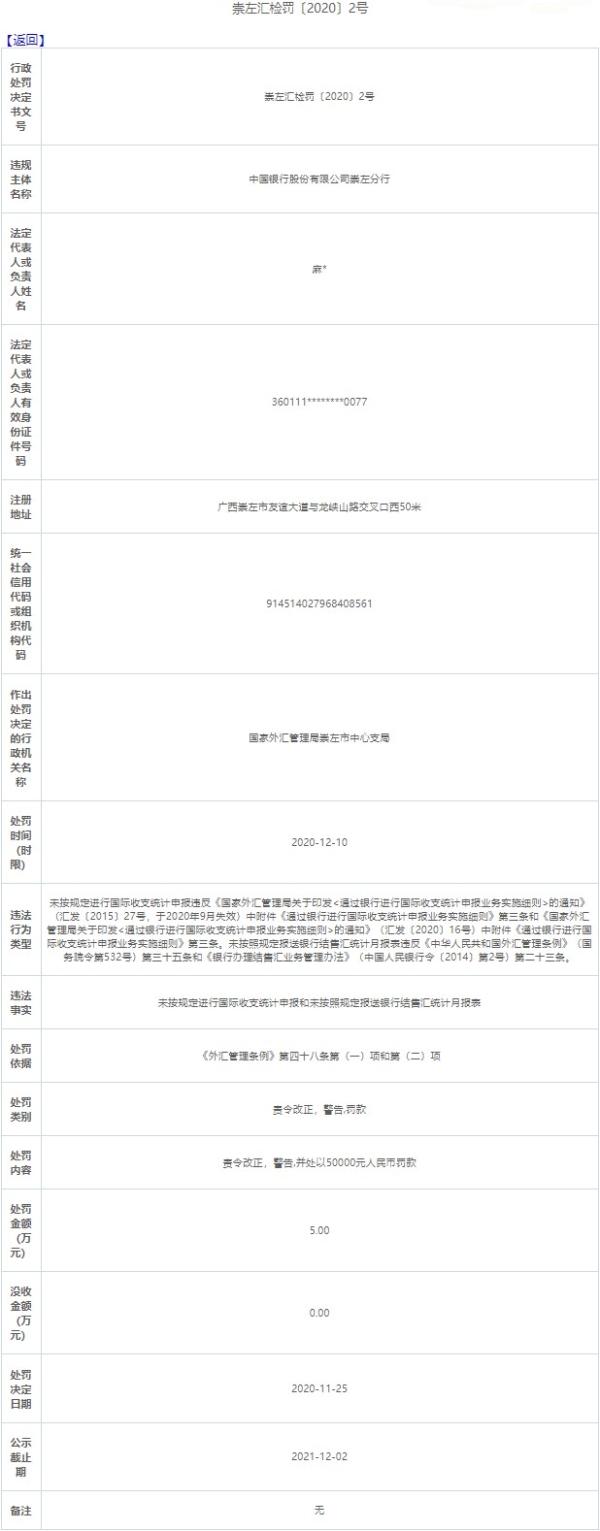 中国银行崇左分行两宗违规遭罚 未按规定报送报表|中国银行