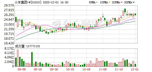 小米集团拟发行新股和可换股债券筹高至40亿美元