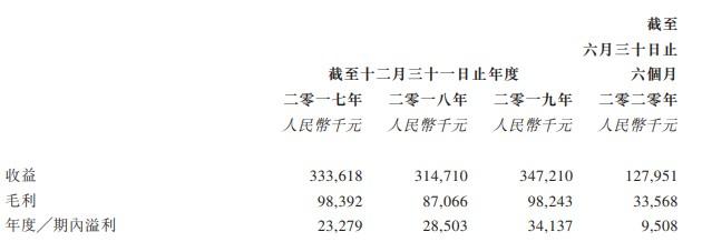 新股消息 | 金盾控股(02123)第六次递表港交所主板