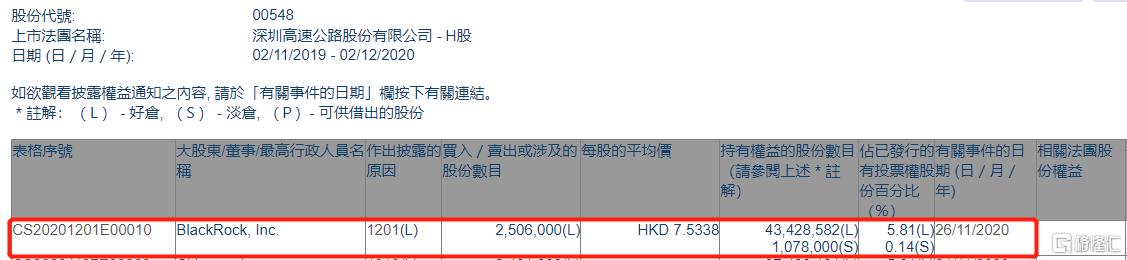 深圳高速公路股份(00548.HK)遭贝莱德减持250.6万股