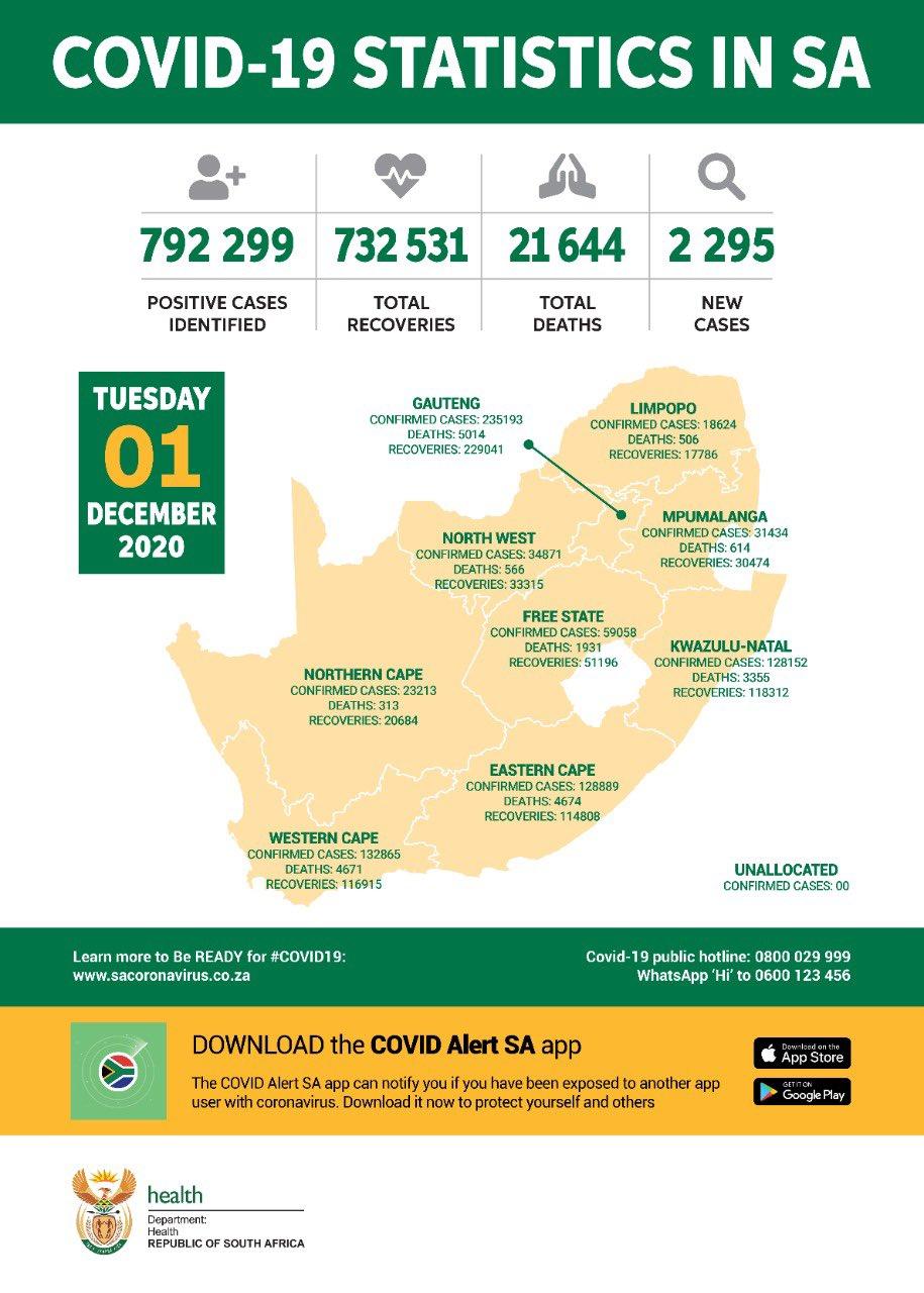 南非新增2295例新冠肺炎确诊病例 累计确诊792299例