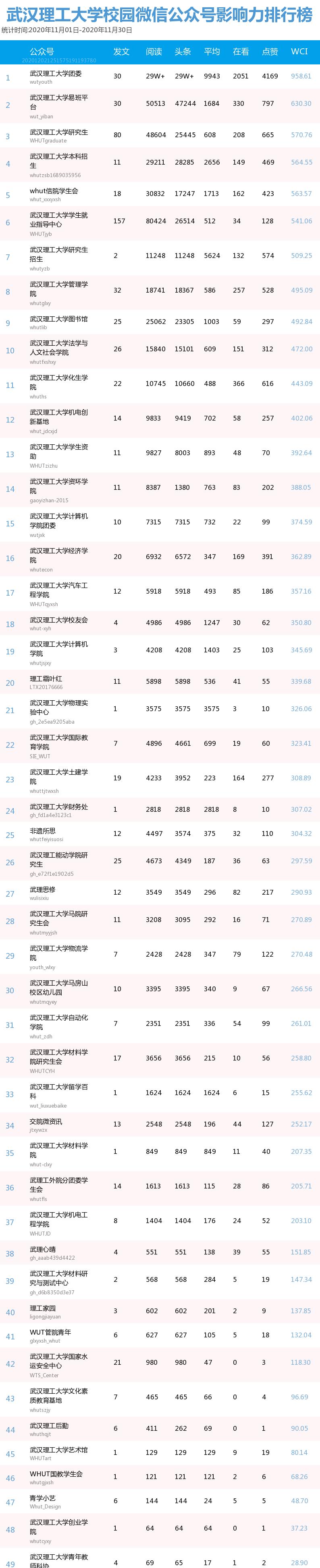 榜单|武汉理工大学校园微信公众号11月影响力排行榜图片