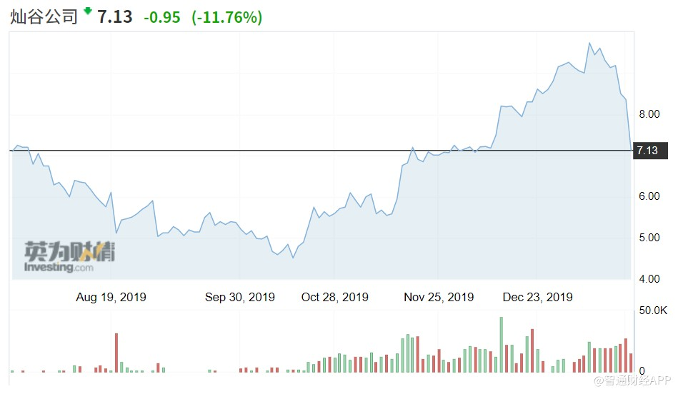 美股异动 | 汽车金融服务科技平台灿谷(CANG.US)盘中跌超11%