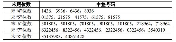 科创板广大特材中签号出炉 共31768个