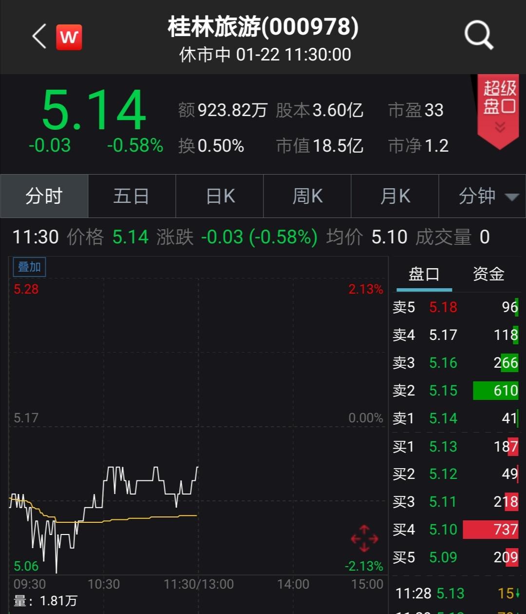 上半年持续降雨影响业绩?桂林旅游2019年净利下降31.59%