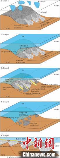 """中国古生物学家发现新元古代""""雪球地球""""冰盖动态变化特征"""