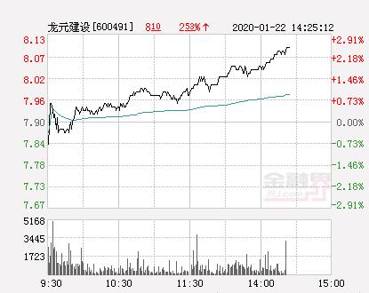 龙元建设大幅拉升2.41% 股价创近2个月新高