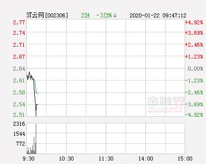 快讯:ST云网跌停  报于2.51元