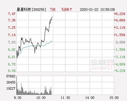 星星科技大幅拉升4.98% 股价创近2个月新高