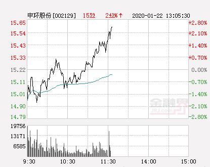 中环股份大幅拉升2.1% 股价创近2个月新高