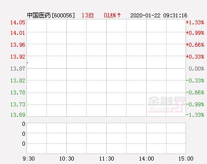 中国医药大幅拉升1.01% 股价创近2个月新高