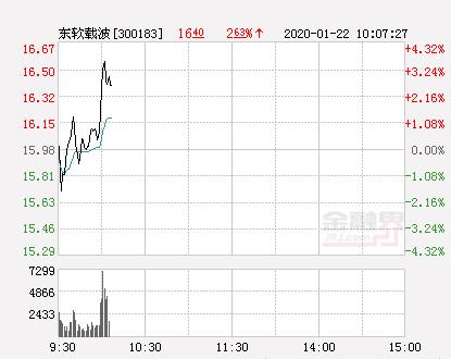 东软载波大幅拉升2.5% 股价创近2个月新高
