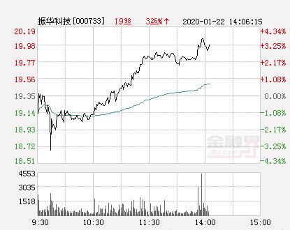 振华科技大幅拉升3.67% 股价创近2个月新高