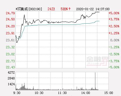 快讯:*ST集成涨停  报于24.79元