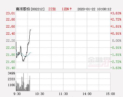 南洋股份大幅拉升1.13% 股价创近2个月新高