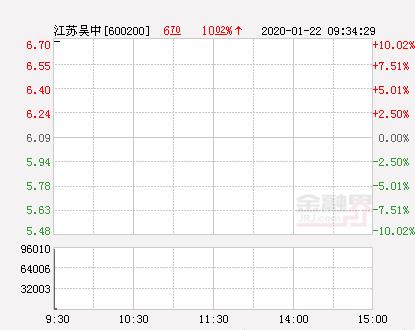 快讯:江苏吴中涨停  报于6.7元
