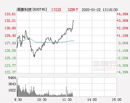 闻泰科技大幅拉升3.52% 股价创近2个月新高