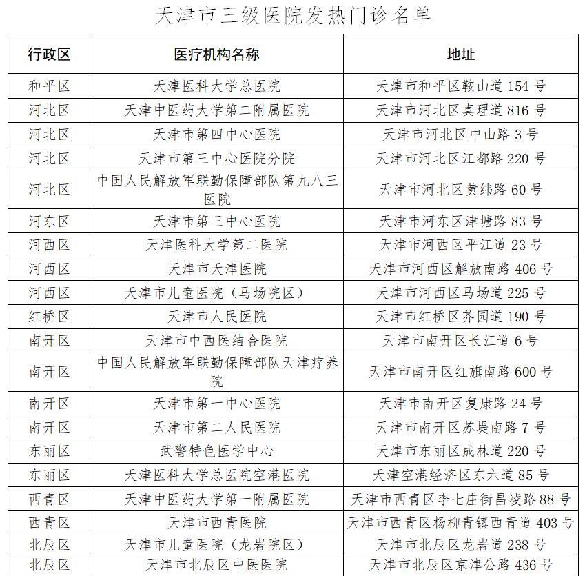 天津市卫生健康委发布47家发热门