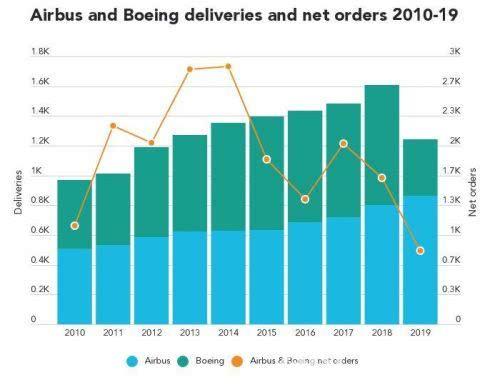 过去十年全球客机交付量猛增至13000架