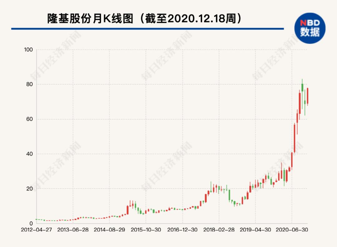 股民目瞪口呆:隆基股份创始人将卖掉股份 拿走158亿现金