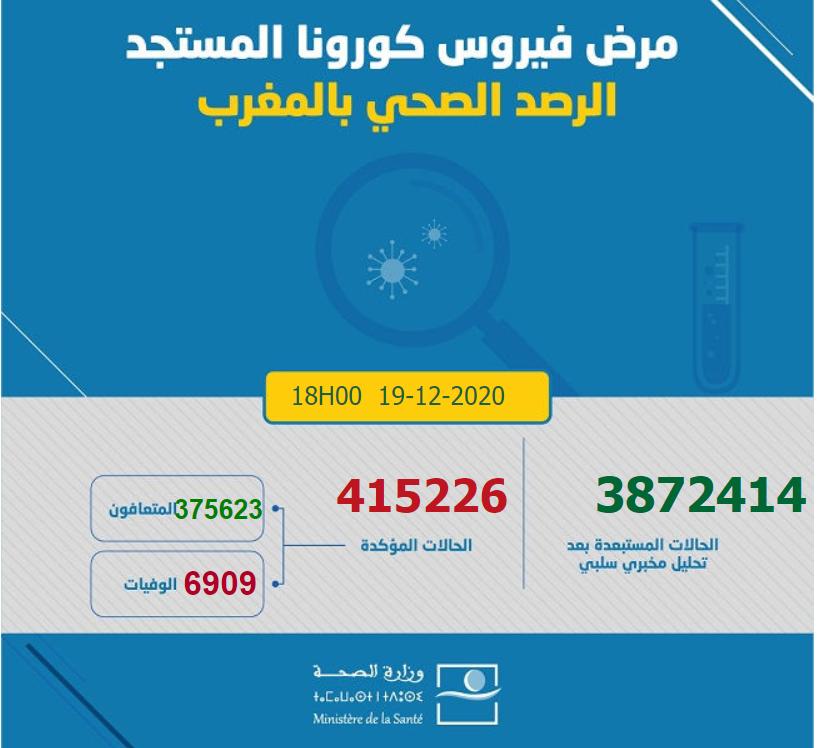 摩洛哥新增2833例新冠肺炎确诊病例