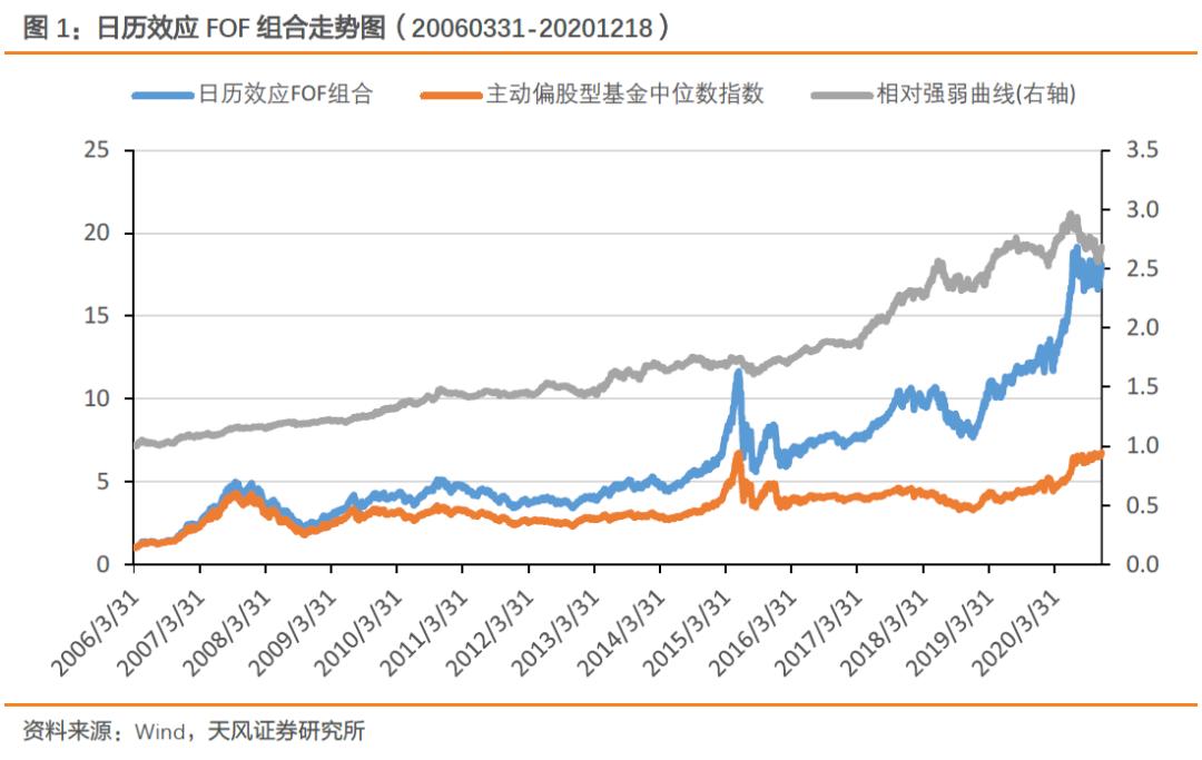 【FOF组合推荐周报】规模低估FOF组合今年累计收益率达64%