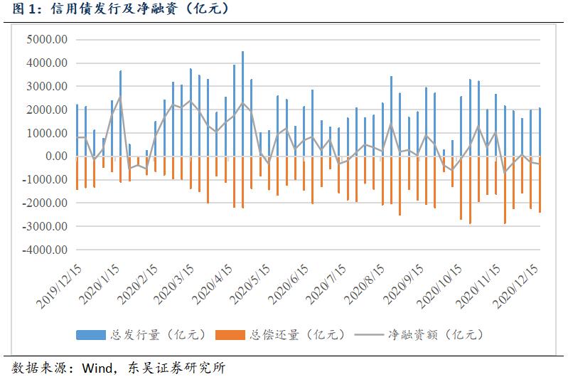 【东吴固收李勇·信用债周报】信用债收益率总体下降,信用利差走阔(2020年第48期)