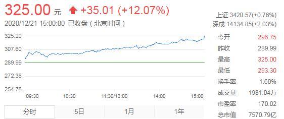 创业板首只7000亿股票诞生 宁德时代股价大涨12.07%