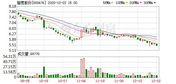 智度股份:拟转让深圳范特西100%股权