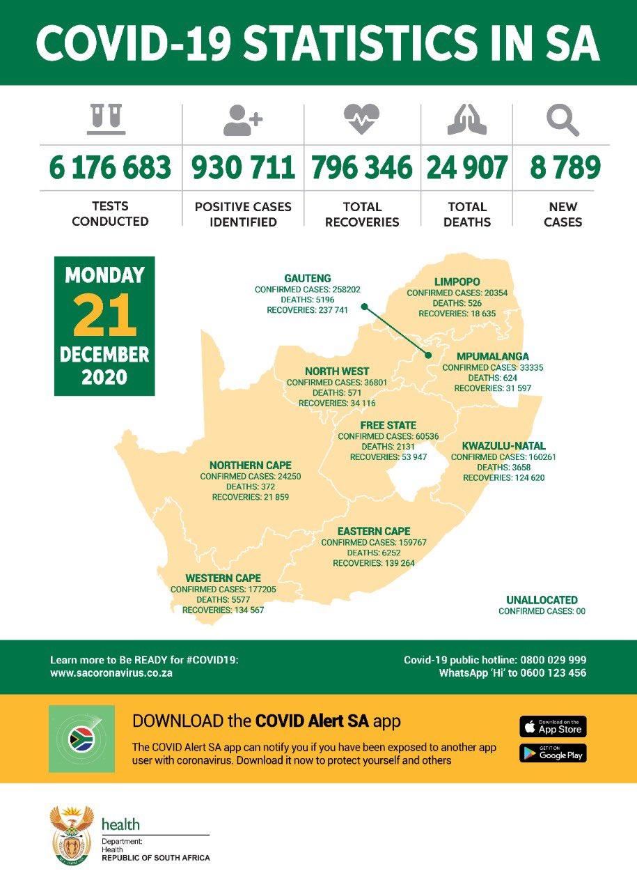 南非新增新冠肺炎确诊病例8789例 累计确诊930711例