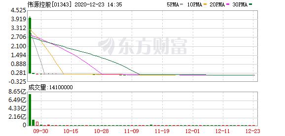 伟源控股(01343-HK)涨10.08%