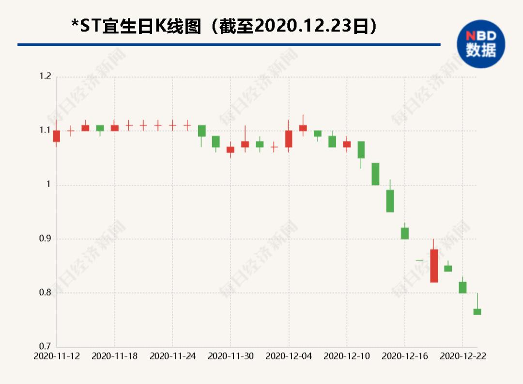"""股价不到1元:*ST宜生5.8万股东""""绝处逢生""""?神秘富"""
