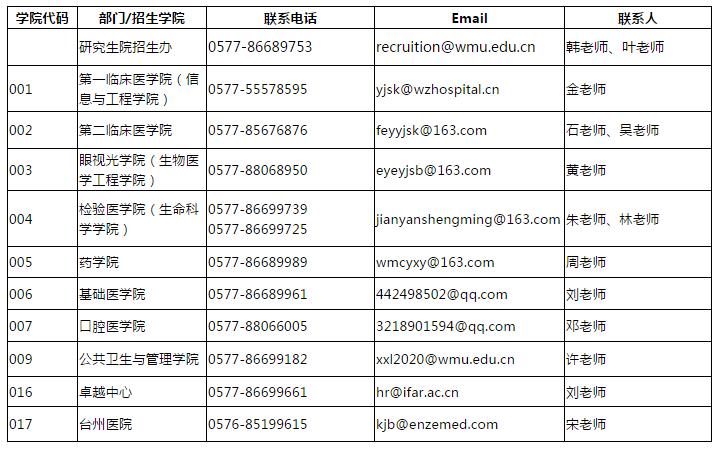 权威发布 | 温州医科大学2021年在职临床医师申请临床医学博士专业学位研究生招生简章图片