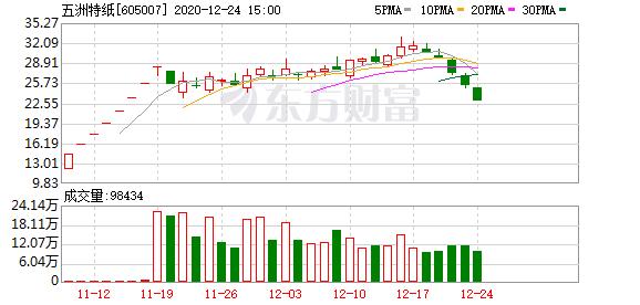 五洲特纸(605007)龙虎榜数据(12-24)