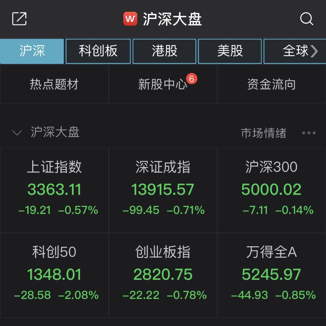 A股震荡下行:沪指跌0.57% 白酒股掀跌停潮