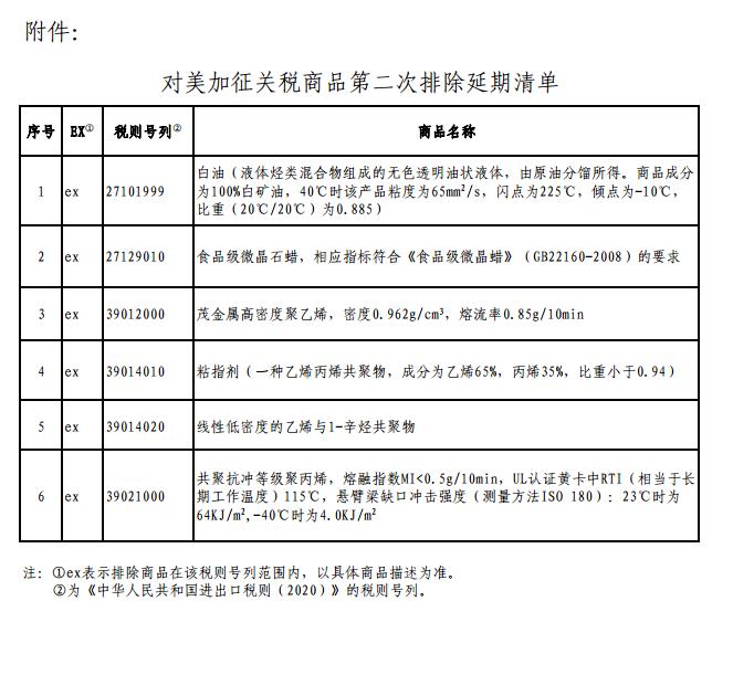 继续不加征!中国首批对美加征关税商品第二次排除清单延长一年图片