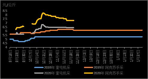 图三2019年-2020年新疆棉花籽棉价格走势