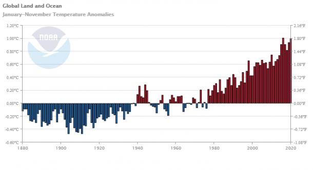 世界气象组织:2020年或为有记录以来最热年份之一