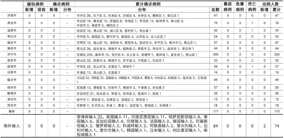 2020年12月26日0时至24时山东省新型冠状病毒肺炎疫情情况图片