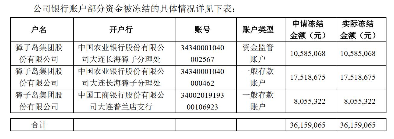 投资者申请冻结3600万资金 獐子岛:已向法院提出复议申请撤销
