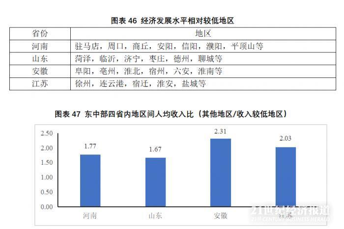 山东人均gdp国内第几_中国人均GDP