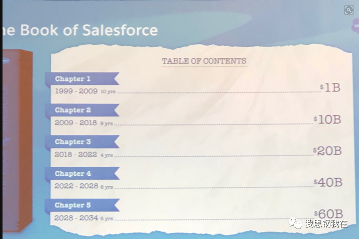 收购Slack背后,Salesforce的万亿市值梦