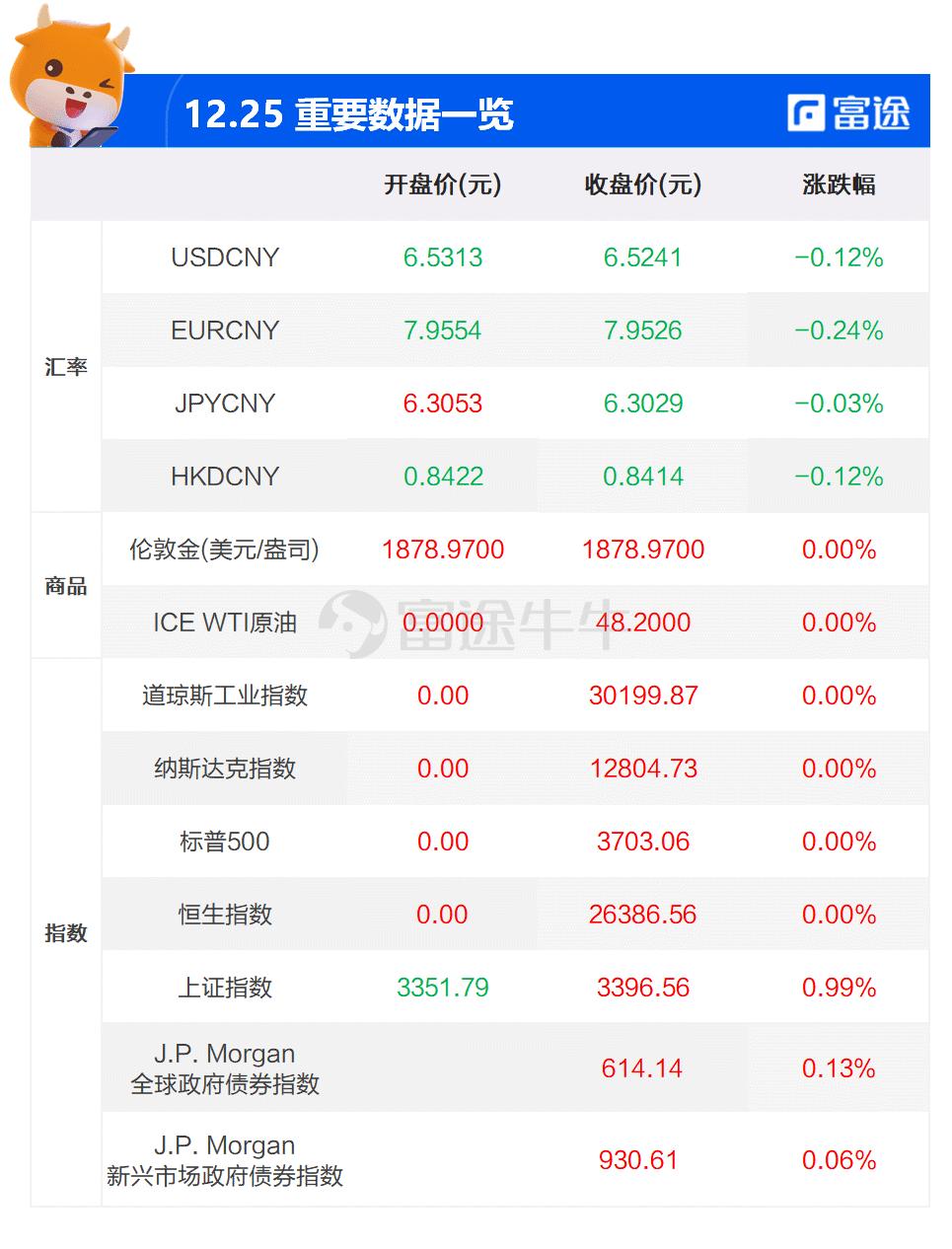 大象财富日报 | 先锋领航:未来十年美股的投资回报将低于国际股市